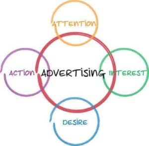aida model of advertising