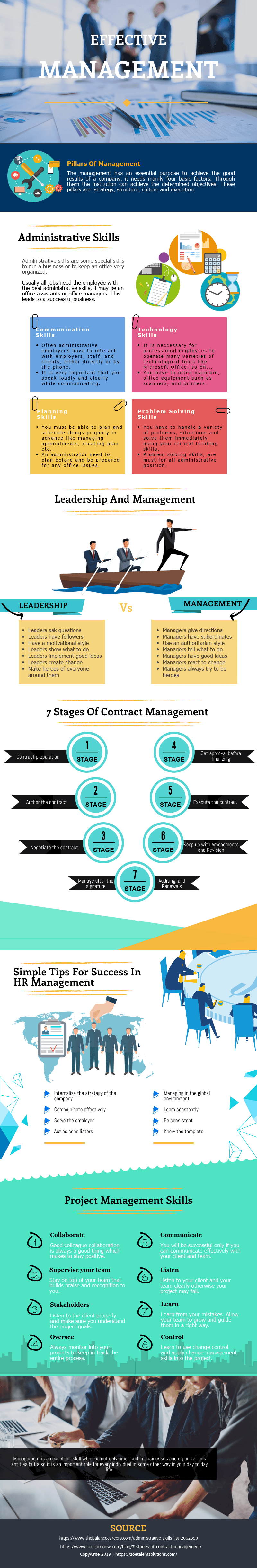 Business management infographic